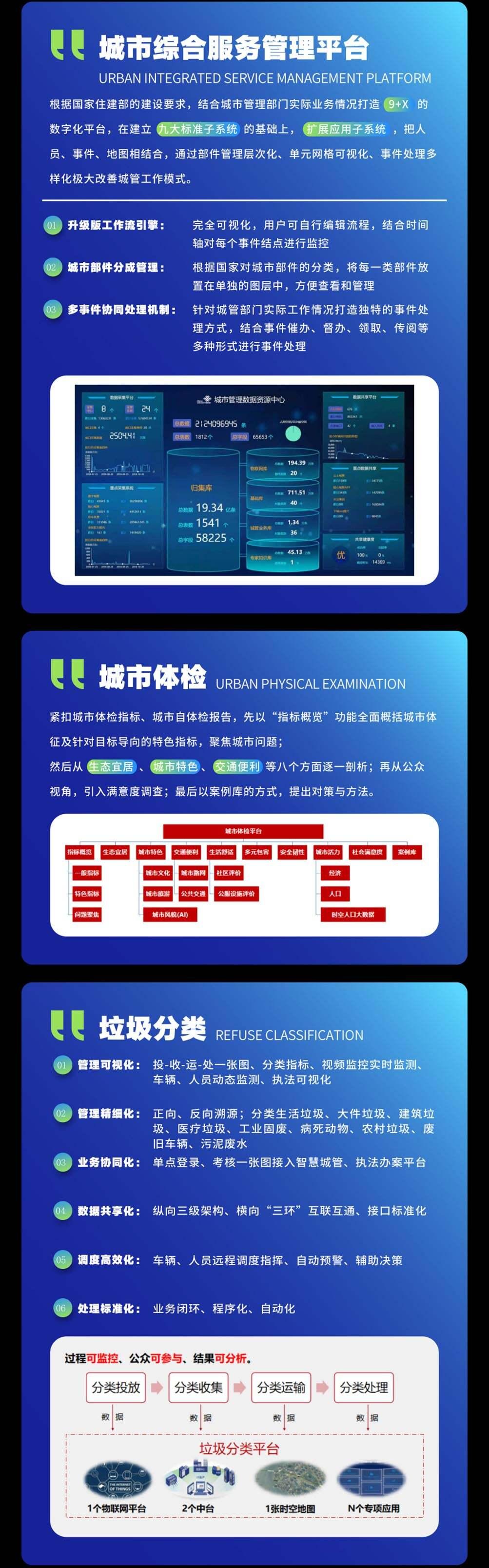 中国联通 智慧住建3
